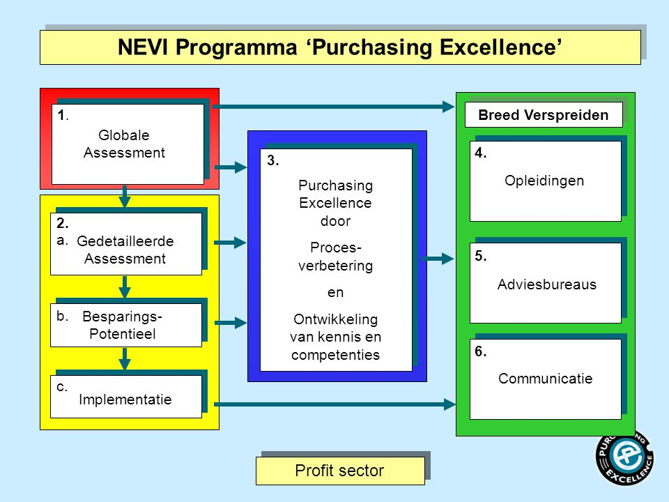NEVI Programma 'Purchasing Excellence'