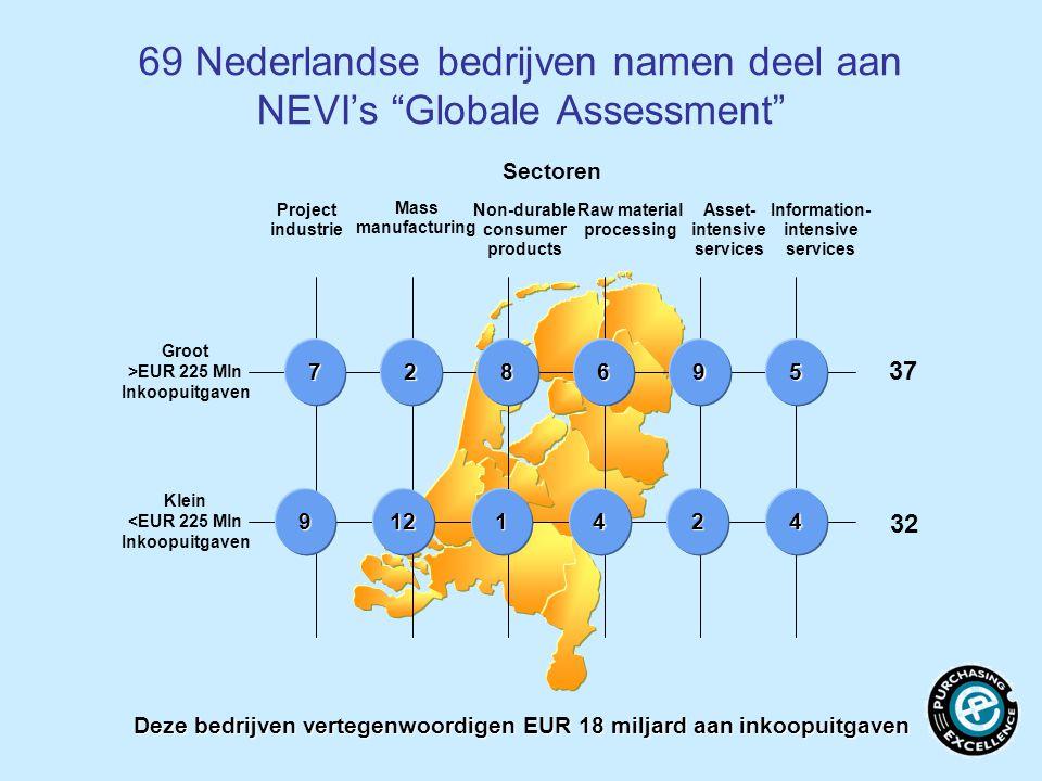 69 Nederlandse bedrijven namen deel aan NEVI's Globale Assessment