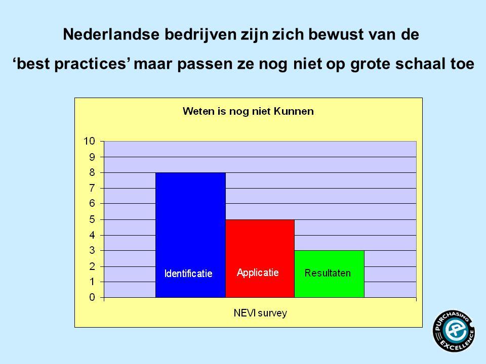 Nederlandse bedrijven zijn zich bewust van de