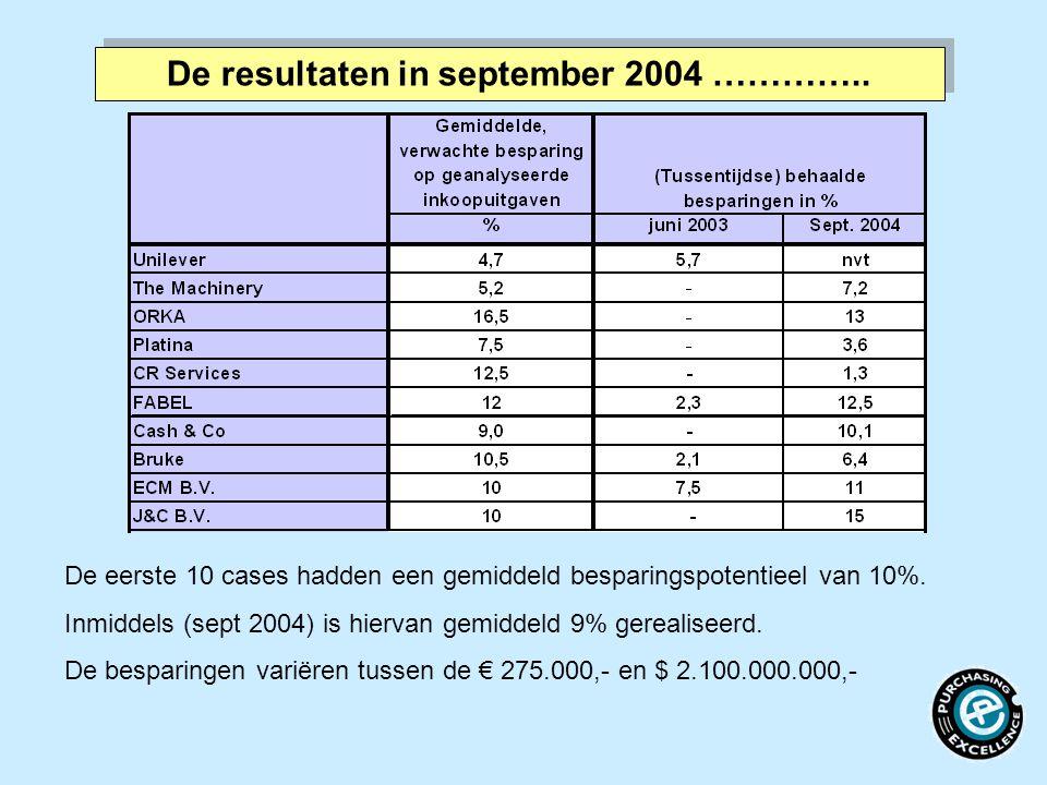 De resultaten in september 2004 …………..