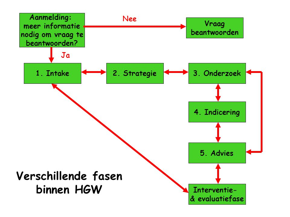 Verschillende fasen binnen HGW