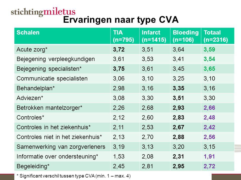 Ervaringen naar type CVA