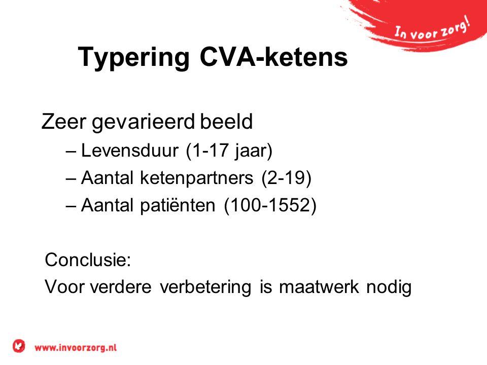 Typering CVA-ketens Zeer gevarieerd beeld Levensduur (1-17 jaar)