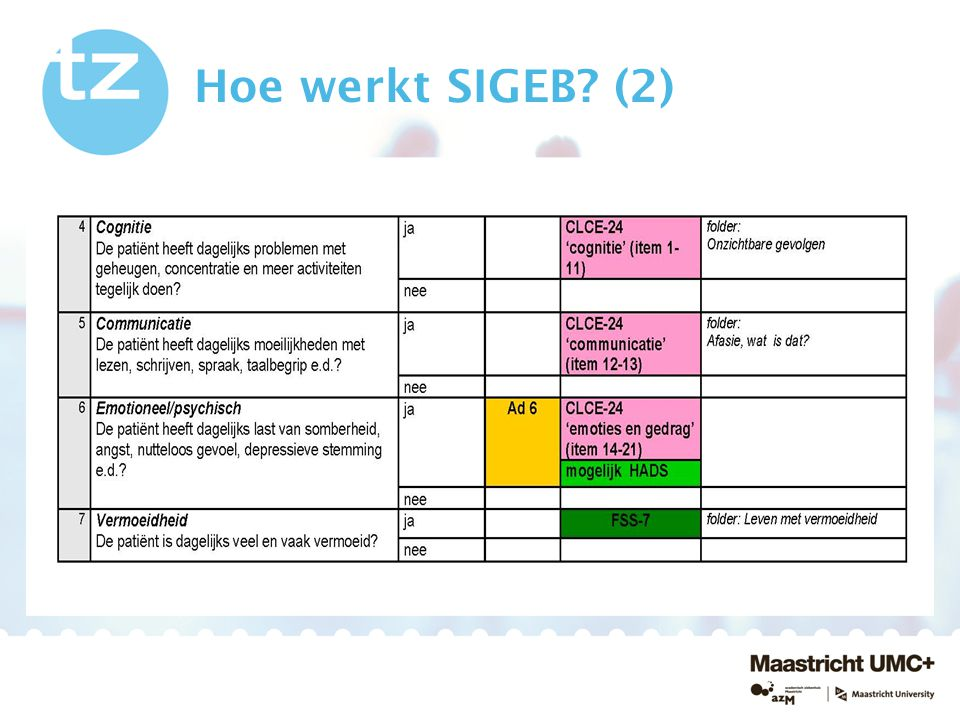 Hoe werkt SIGEB (2)