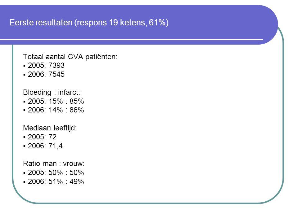 Eerste resultaten (respons 19 ketens, 61%)