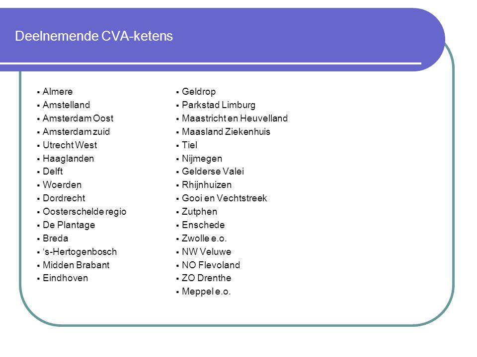 Deelnemende CVA-ketens