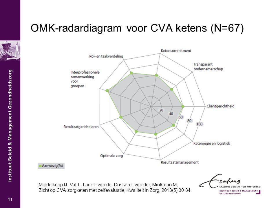OMK-radardiagram voor CVA ketens (N=67)