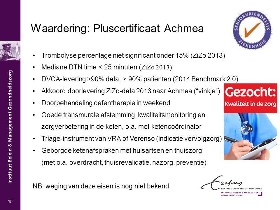 Waardering: Pluscertificaat Achmea