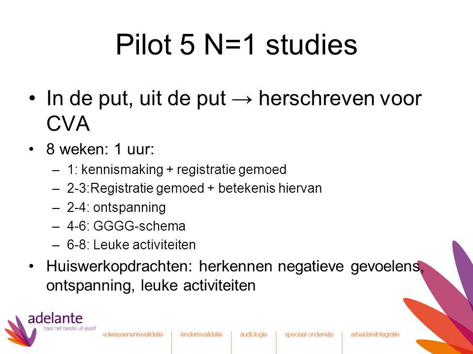 Pilot 5 N=1 studies In de put, uit de put → herschreven voor CVA