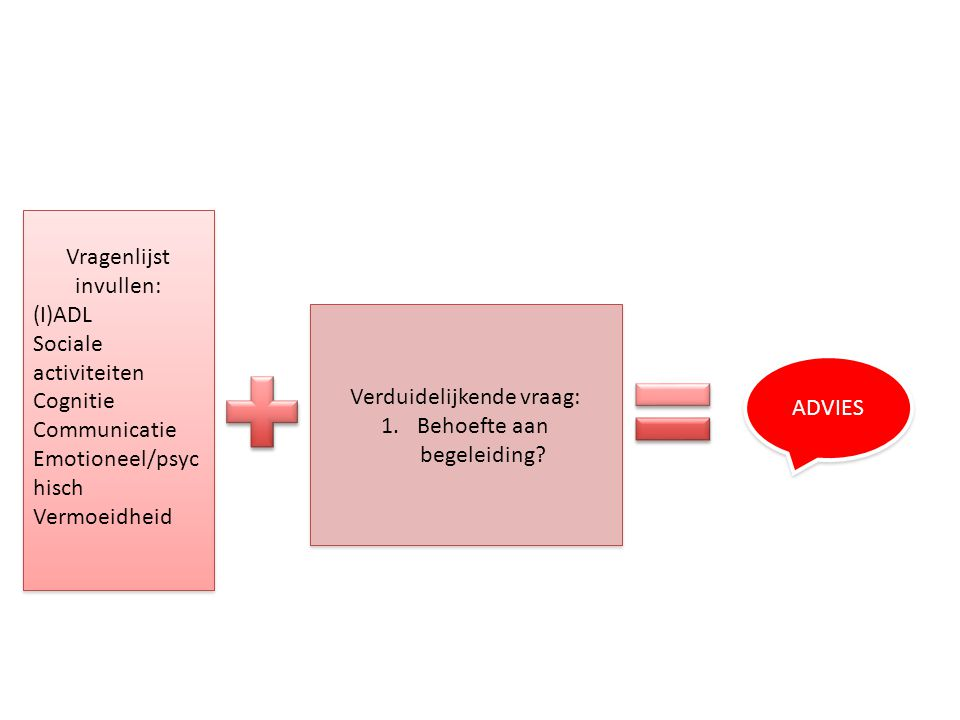 Vragenlijst invullen: (I)ADL Sociale activiteiten Cognitie