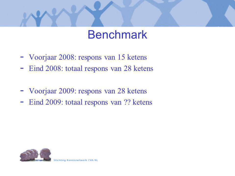 Benchmark Voorjaar 2008: respons van 15 ketens
