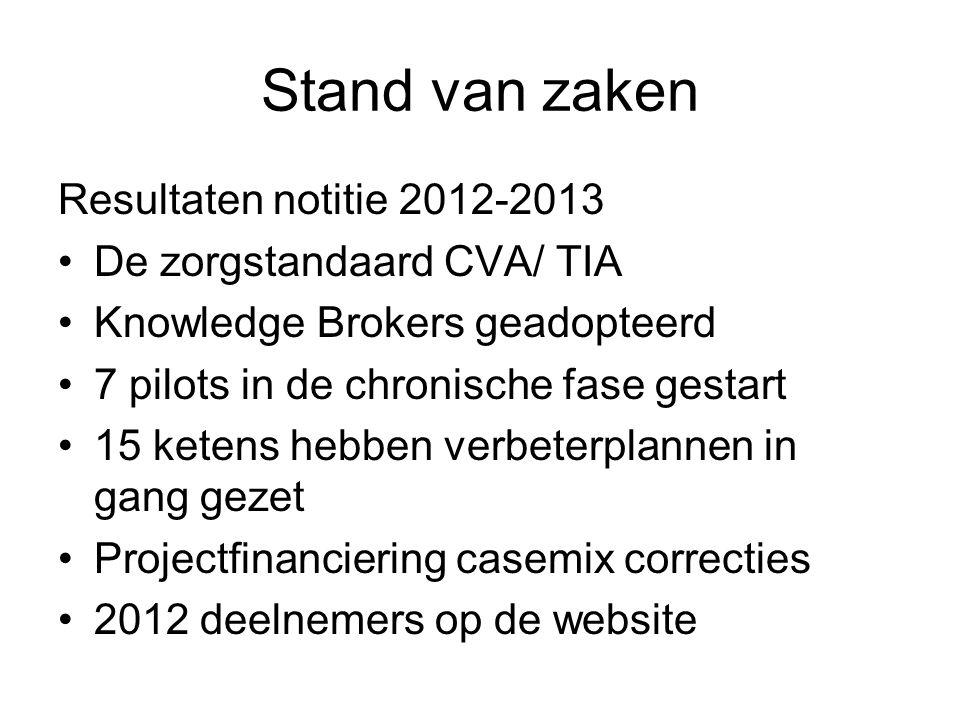 Stand van zaken Resultaten notitie 2012-2013 De zorgstandaard CVA/ TIA