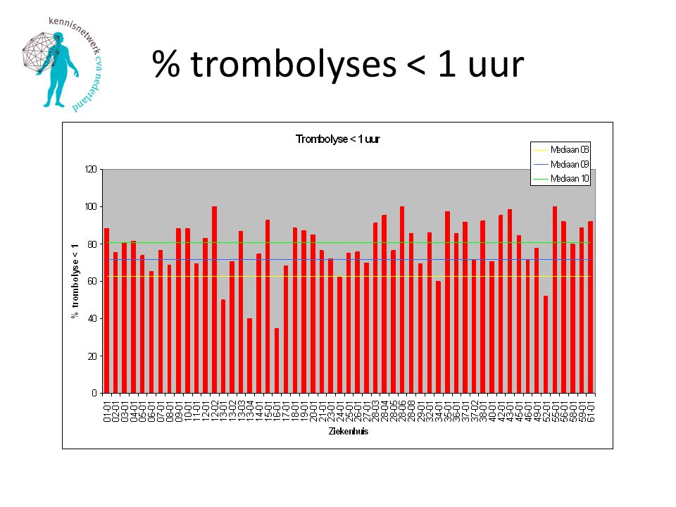 % trombolyses < 1 uur