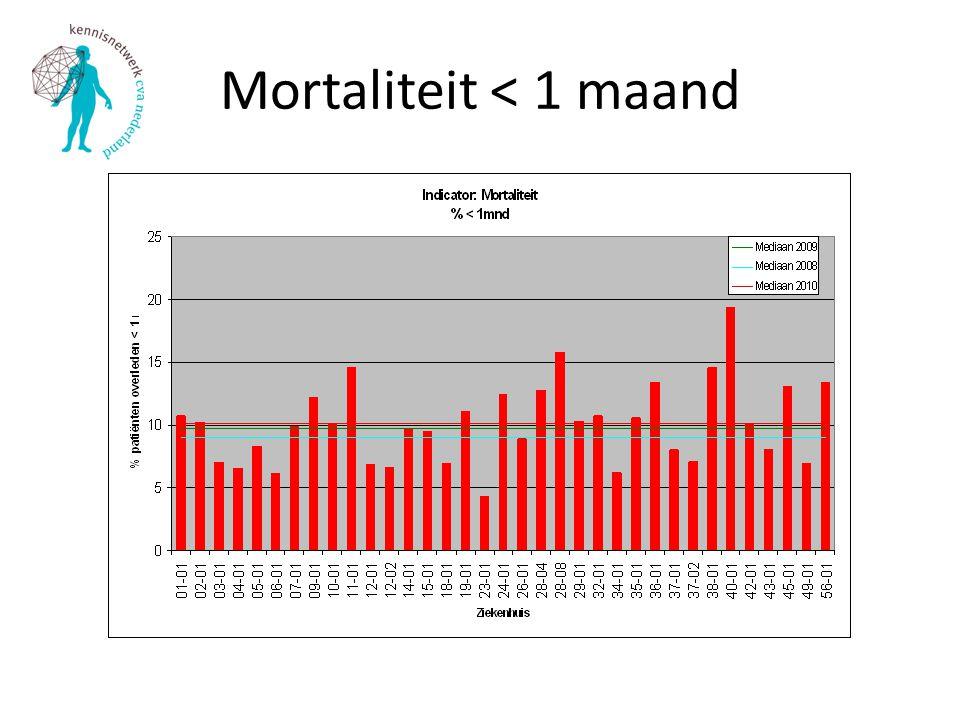 Mortaliteit < 1 maand