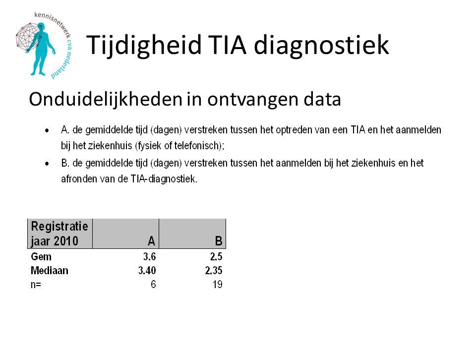 Tijdigheid TIA diagnostiek