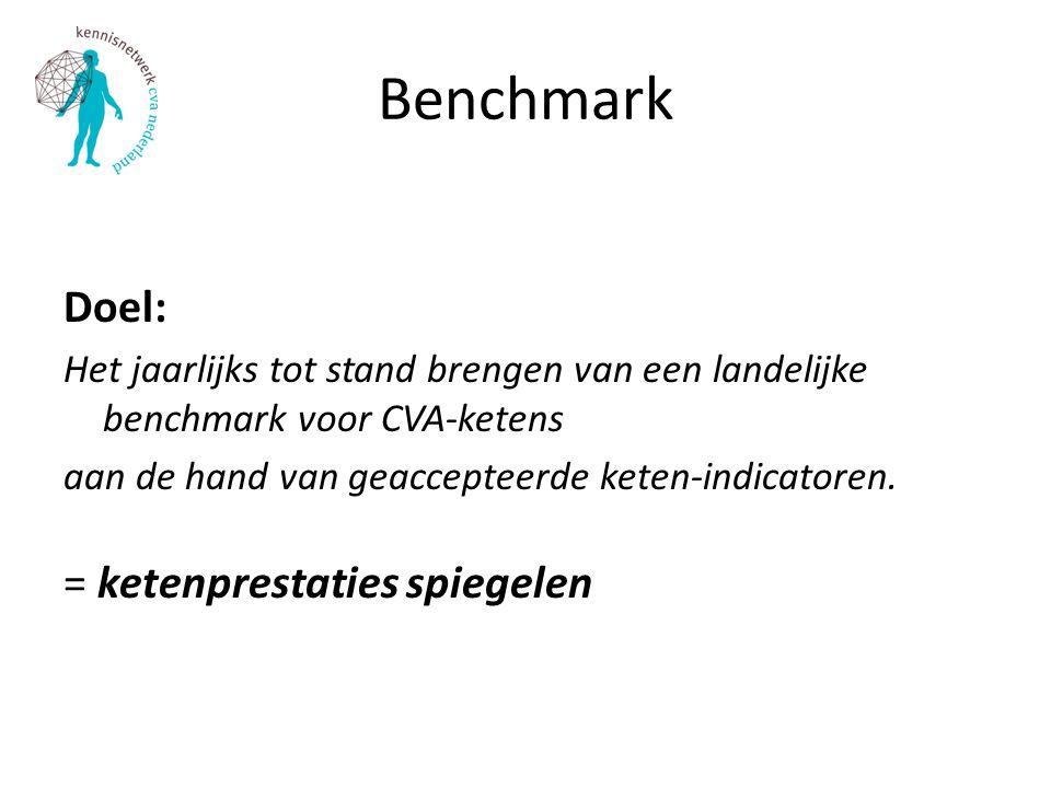 Benchmark Doel: = ketenprestaties spiegelen