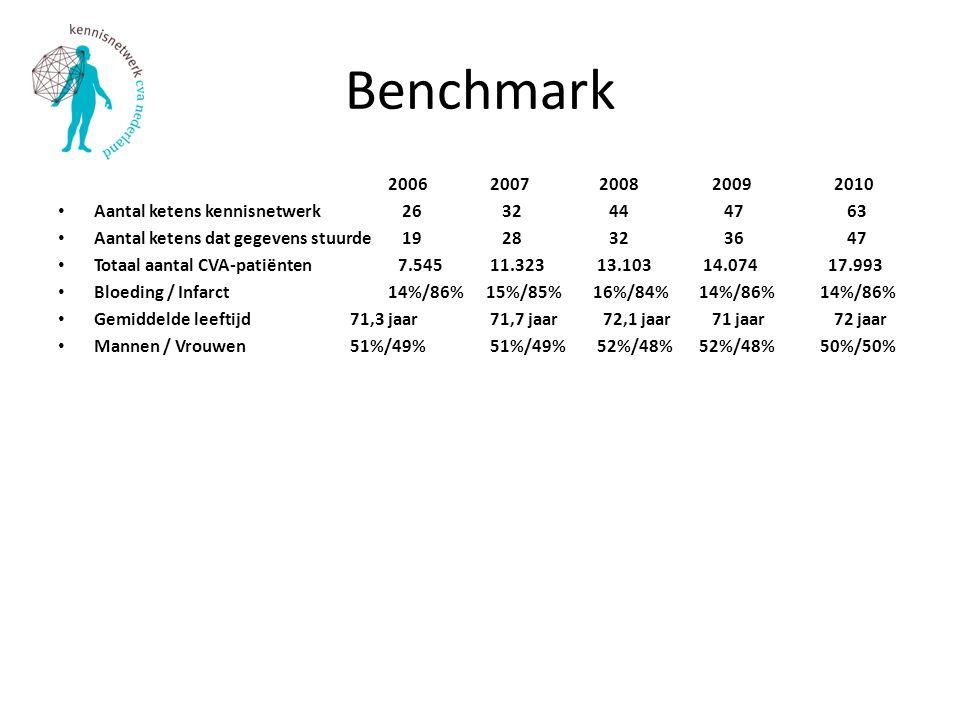 Benchmark Aantal ketens kennisnetwerk 26 32 44 47 63