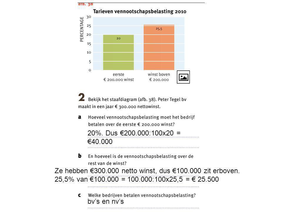 20%. Dus €200.000:100x20 = €40.000 Ze hebben €300.000 netto winst, dus €100.000 zit erboven. 25,5% van €100.000 = 100.000:100x25,5 = € 25.500.