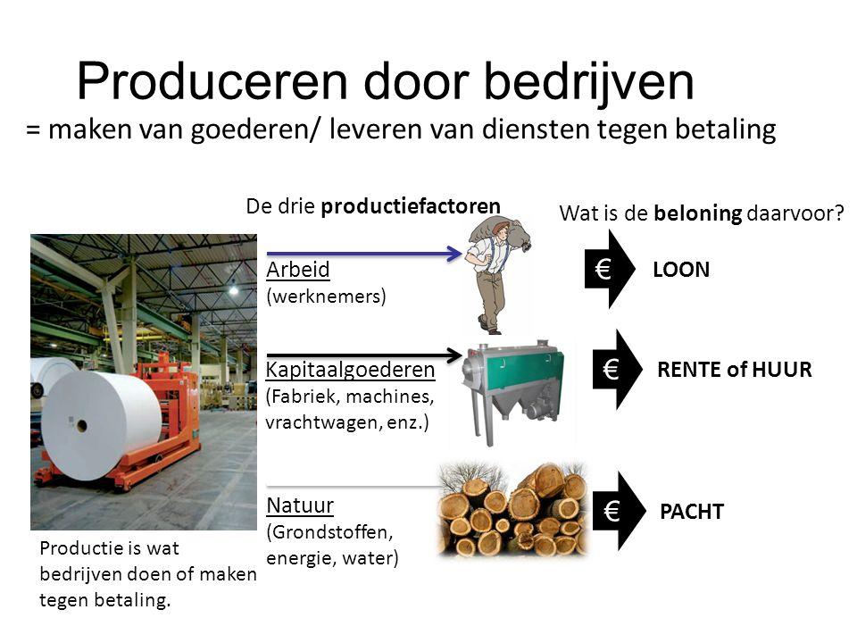 Produceren door bedrijven
