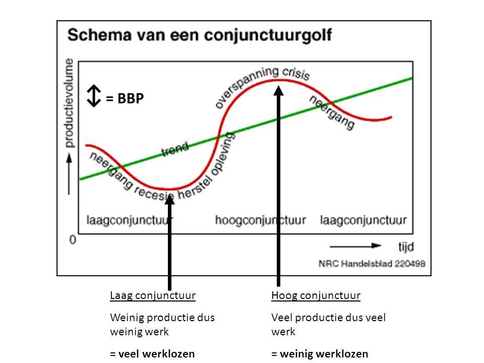 ↕ = BBP Laag conjunctuur Weinig productie dus weinig werk