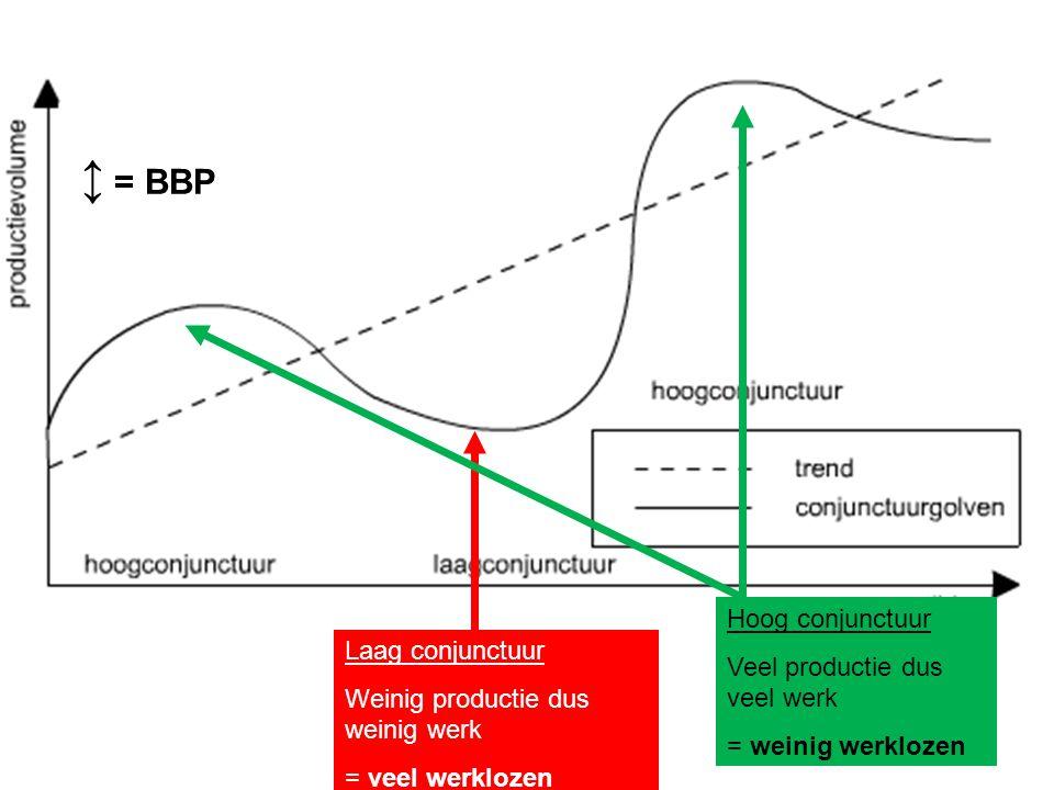 ↕ = BBP Hoog conjunctuur Veel productie dus veel werk Laag conjunctuur
