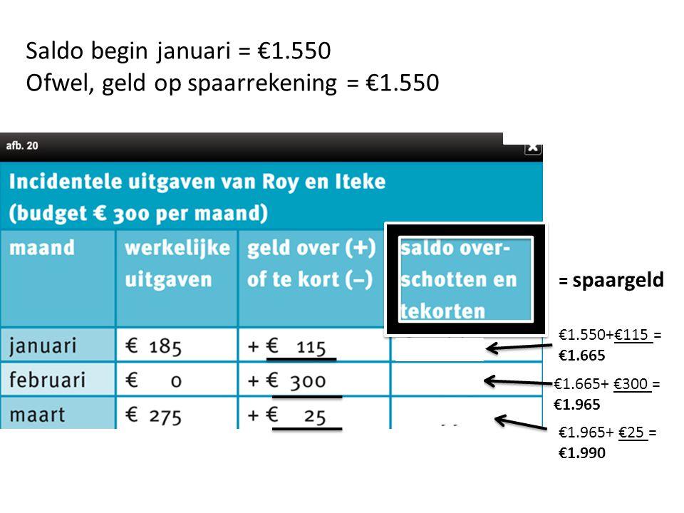 Ofwel, geld op spaarrekening = €1.550