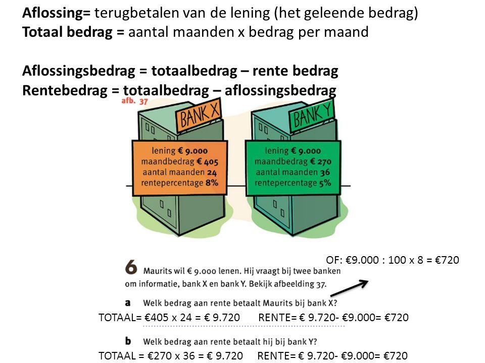 Aflossing= terugbetalen van de lening (het geleende bedrag)