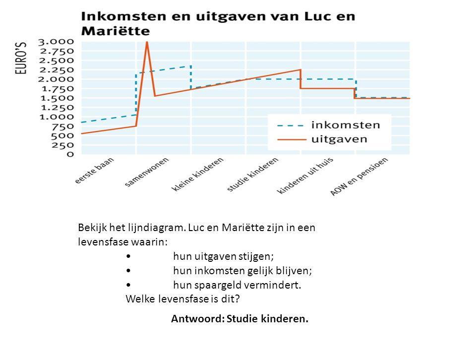 Bekijk het lijndiagram. Luc en Mariëtte zijn in een levensfase waarin: