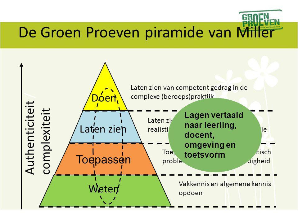De Groen Proeven piramide van Miller