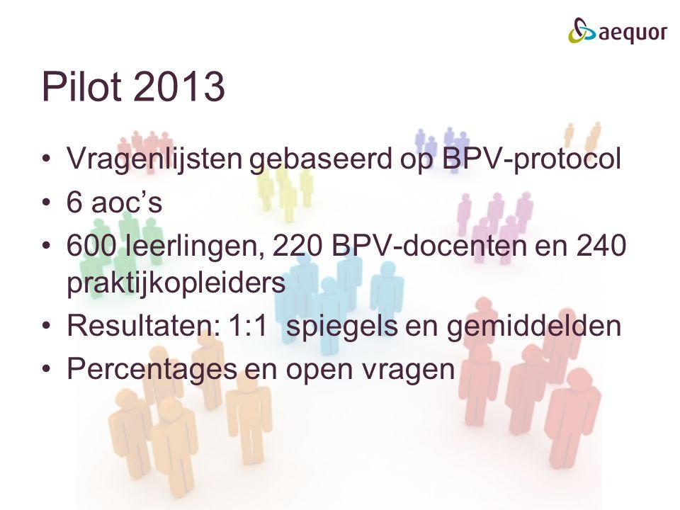 Pilot 2013 Vragenlijsten gebaseerd op BPV-protocol 6 aoc's