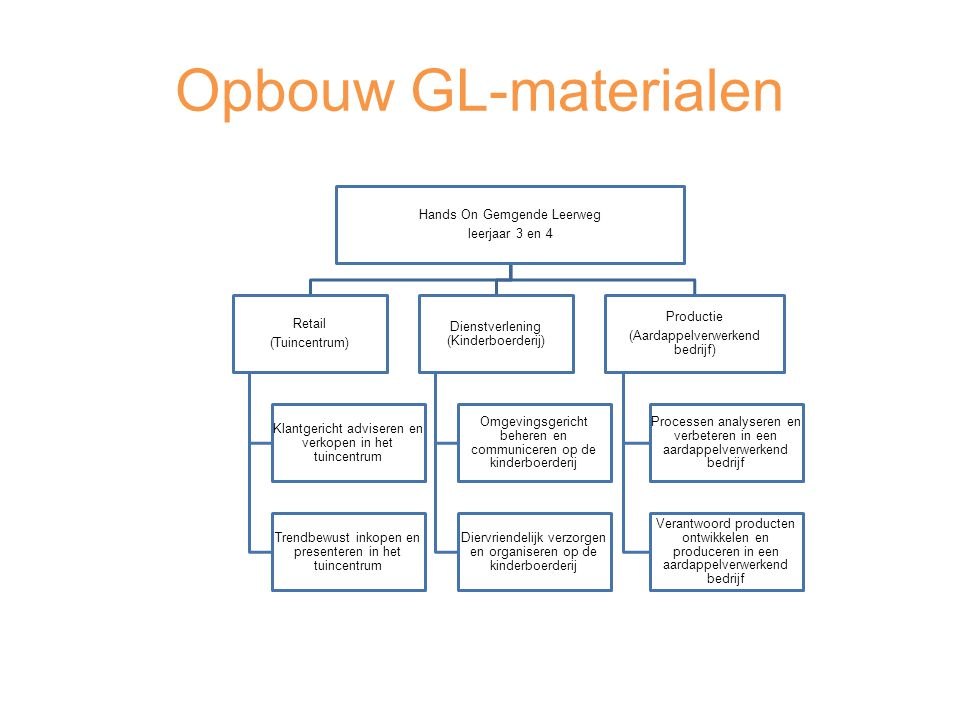 Opbouw GL-materialen Hands On Gemgende Leerweg leerjaar 3 en 4 Retail