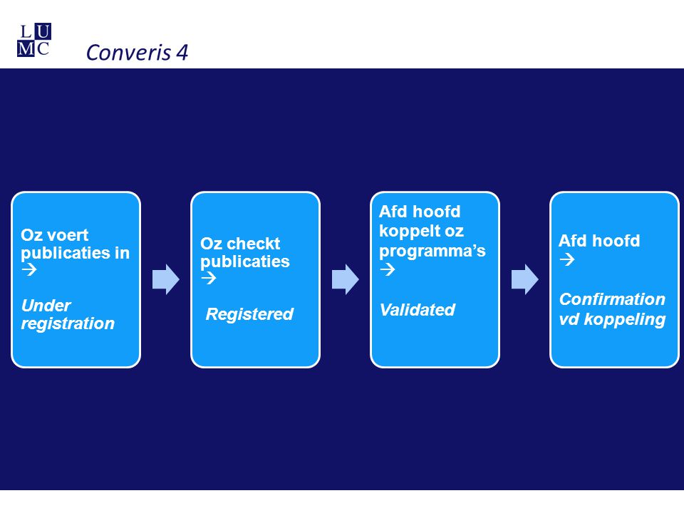 Converis 4 Afd hoofd koppelt oz programma's  Validated
