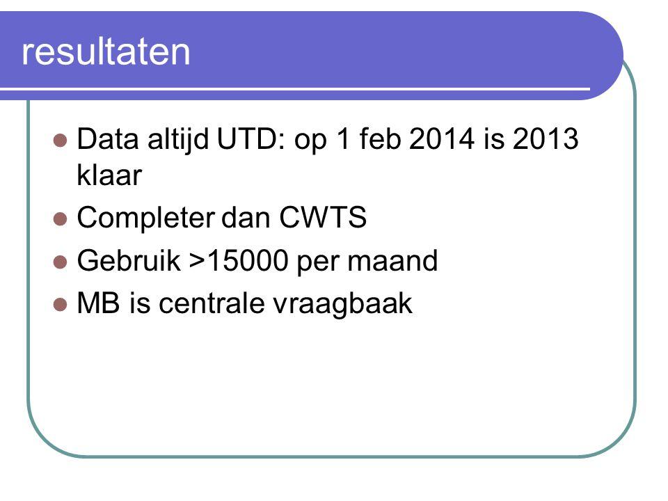resultaten Data altijd UTD: op 1 feb 2014 is 2013 klaar