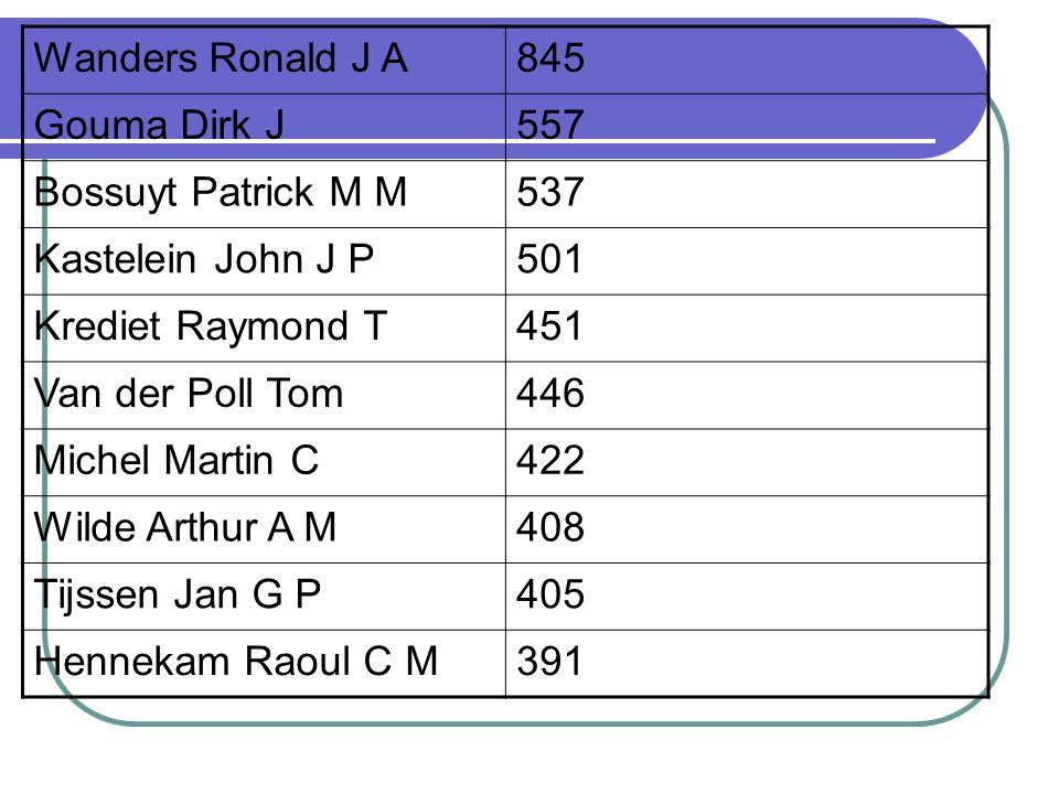 Wanders Ronald J A 845. Gouma Dirk J. 557. Bossuyt Patrick M M. 537. Kastelein John J P. 501.