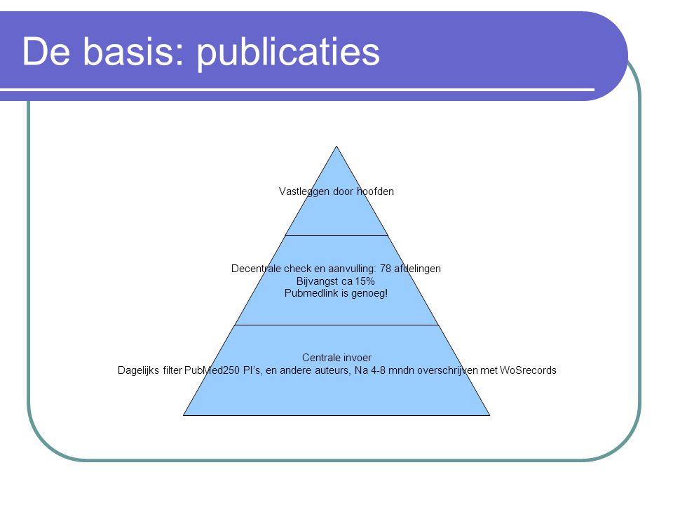De basis: publicaties