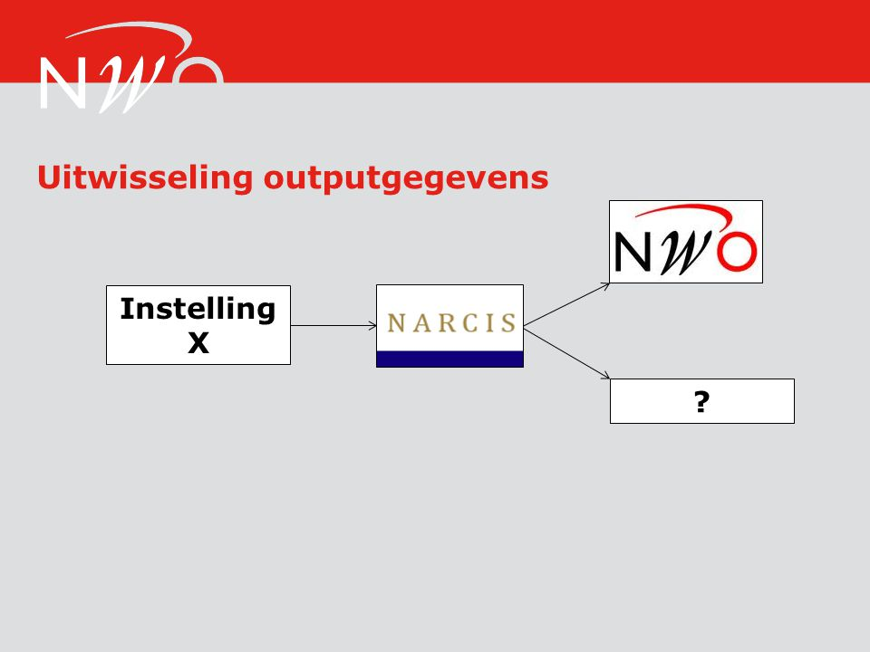 Uitwisseling outputgegevens
