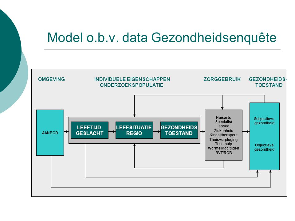 Model o.b.v. data Gezondheidsenquête