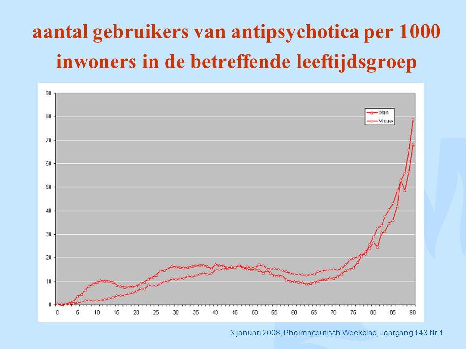 aantal gebruikers van antipsychotica per 1000 inwoners in de betreffende leeftijdsgroep