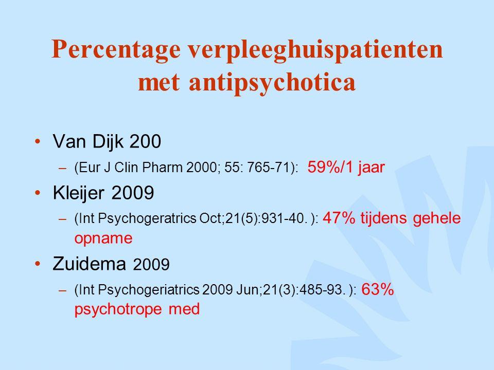Percentage verpleeghuispatienten met antipsychotica