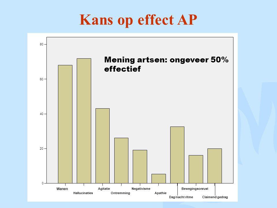 Kans op effect AP Mening artsen: ongeveer 50% effectief Wanen