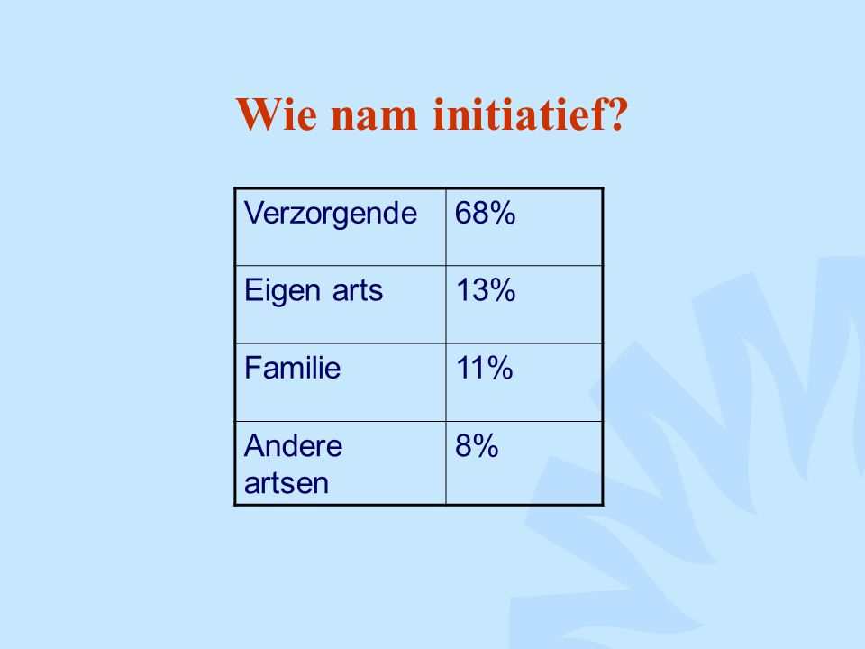 Wie nam initiatief Verzorgende 68% Eigen arts 13% Familie 11%