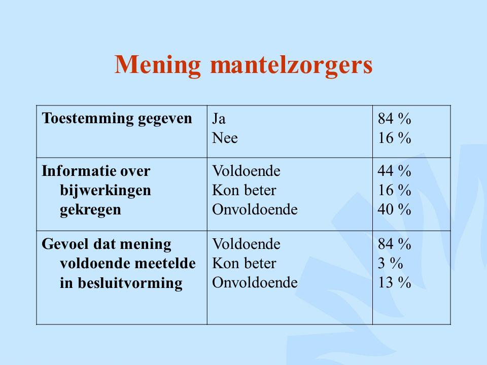 Mening mantelzorgers Toestemming gegeven Ja Nee 84 % 16 %