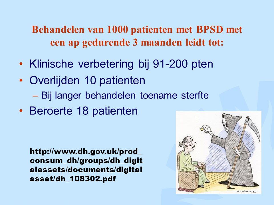 Klinische verbetering bij 91-200 pten Overlijden 10 patienten
