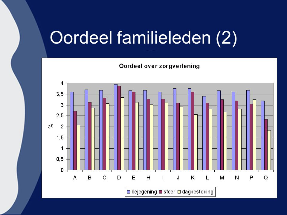 Oordeel familieleden (2)