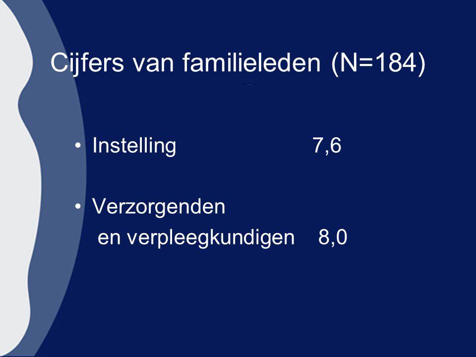 Cijfers van familieleden (N=184)