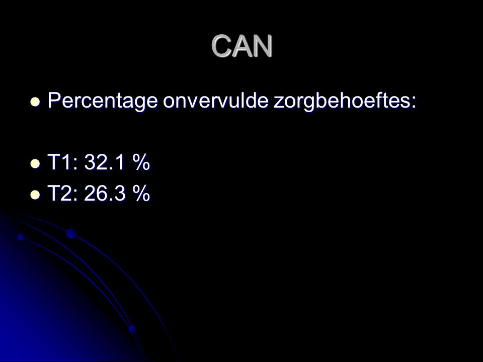 CAN Percentage onvervulde zorgbehoeftes: T1: 32.1 % T2: 26.3 %