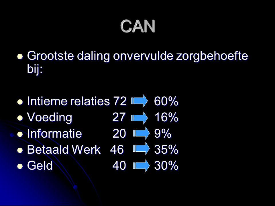 CAN Grootste daling onvervulde zorgbehoefte bij: