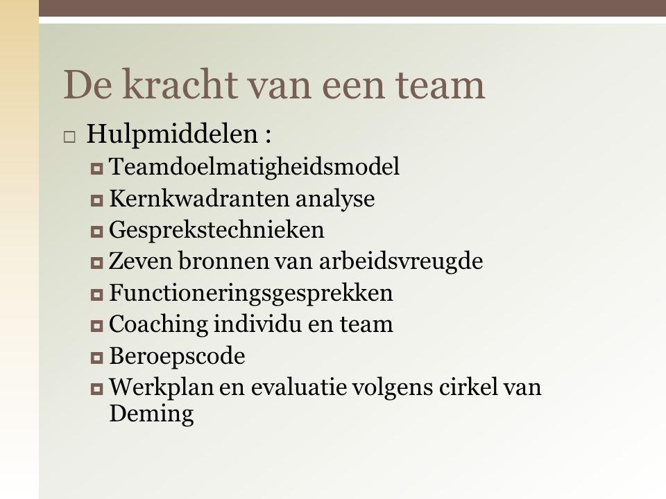 De kracht van een team Hulpmiddelen : Teamdoelmatigheidsmodel