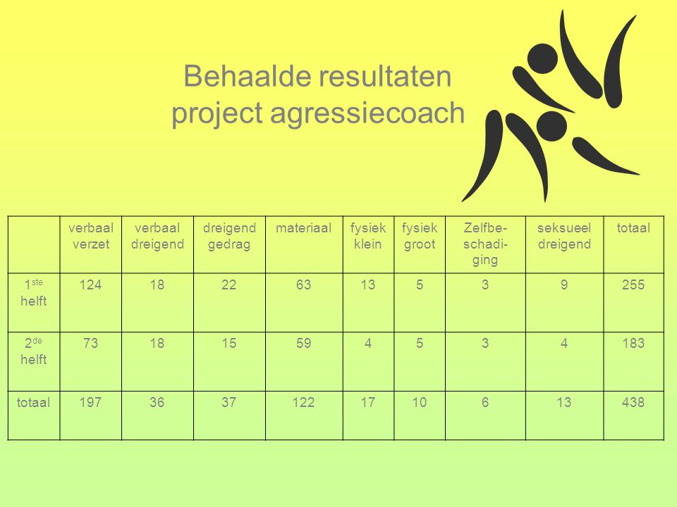 Behaalde resultaten project agressiecoach