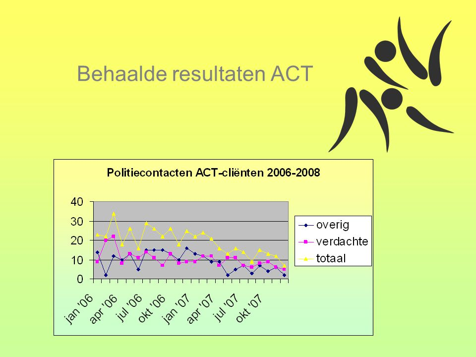 Behaalde resultaten ACT